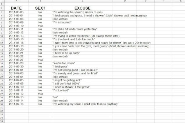 Sex-Entschuldigung-Tabelle