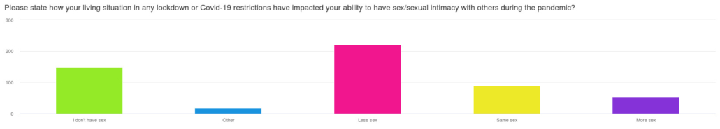 Sex in Lockdown: How Did it Affect Us?